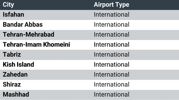 Iran's International Airports