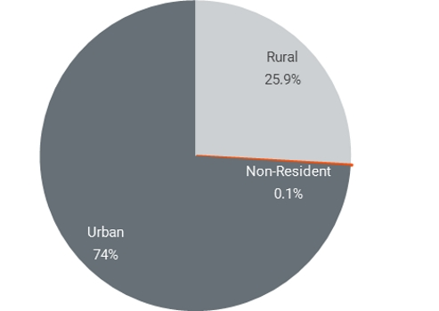 Residential Status 2016 - Demographics
