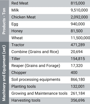 Selected agricultural products 2016