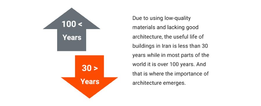 architecture history - Architecture & Interior Design