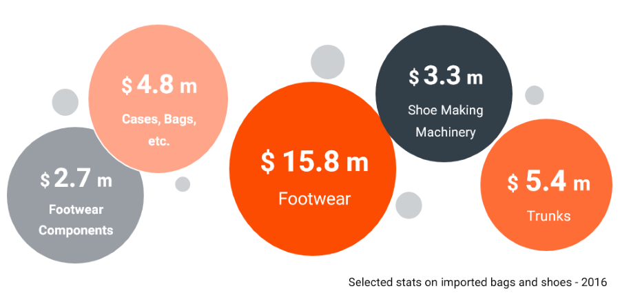bags-shoes-market-size