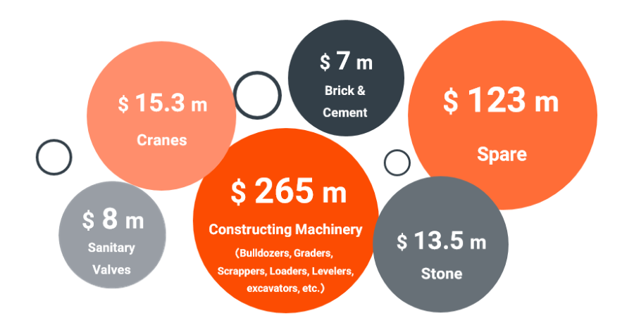 construction-market-size