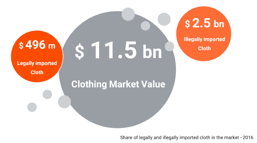 garment-clothing-market-size