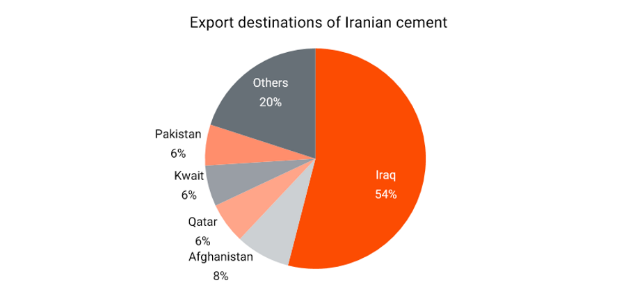 cement-export-destinations