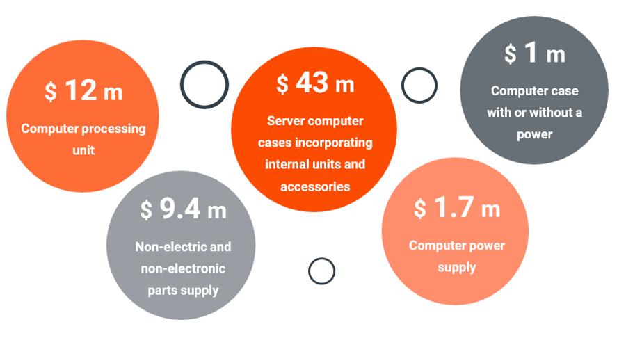 computer-market-size