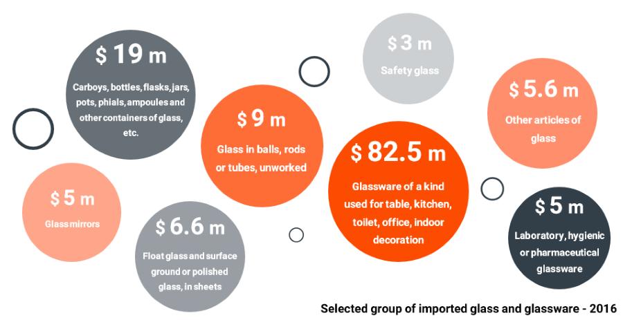 glass-glassware-market-size