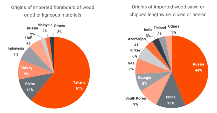 wood-imports