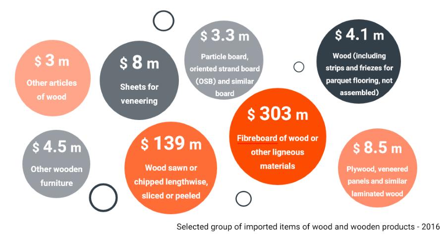 wood-market-size